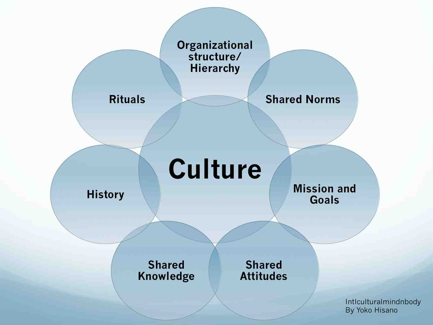 Understanding All Aspects of Leadership - 20 Different Perspectives on Leadership